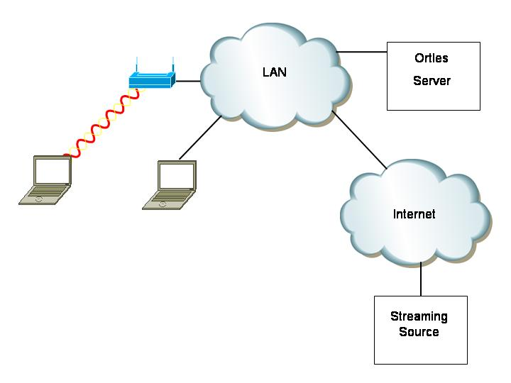 Connection for wireless communication on the border of synchro network